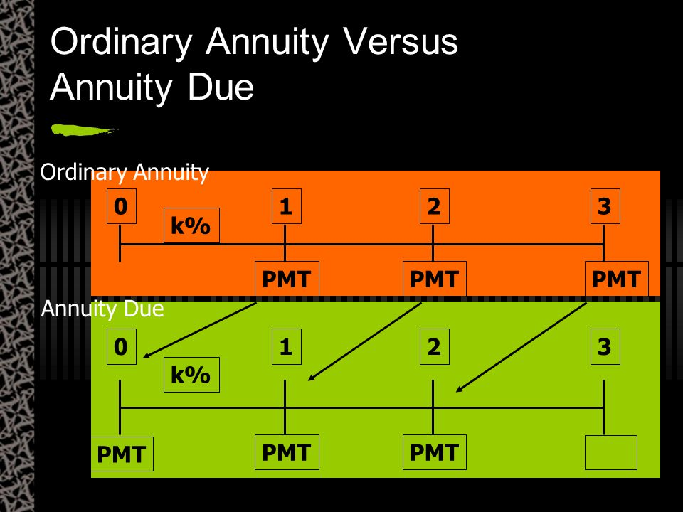 PMT 0123 k% PMT 0123 k% PMT Ordinary Annuity Versus Annuity Due Ordinary Annuity Annuity Due