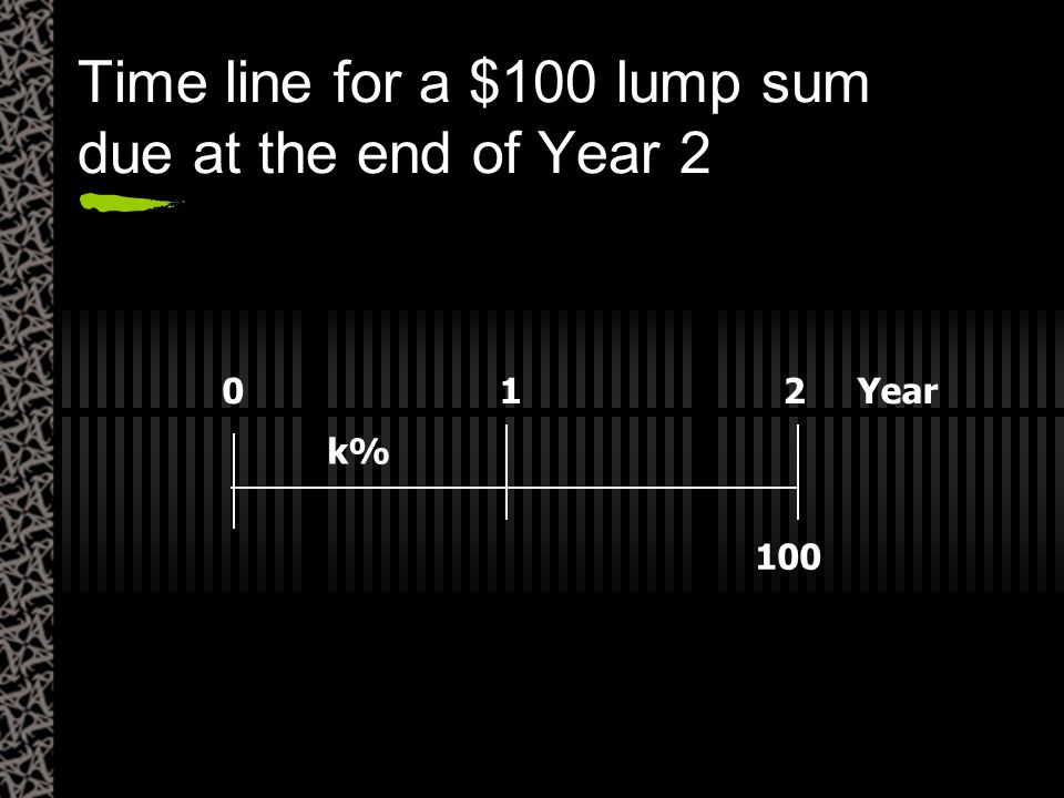 100 012 Year k% Time line for a $100 lump sum due at the end of Year 2