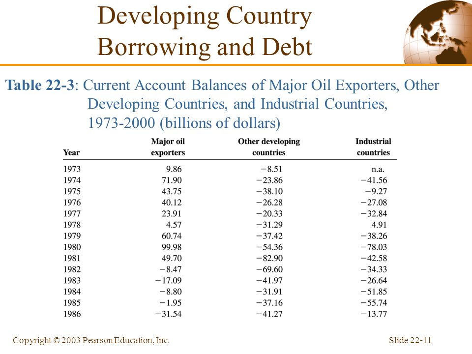 Slide 22-11Copyright © 2003 Pearson Education, Inc. Table 22-3: Current Account Balances of Major Oil Exporters, Other Developing Countries, and Indus