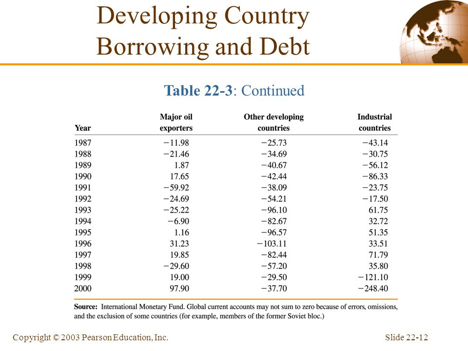 Slide 22-12Copyright © 2003 Pearson Education, Inc. Table 22-3: Continued Developing Country Borrowing and Debt