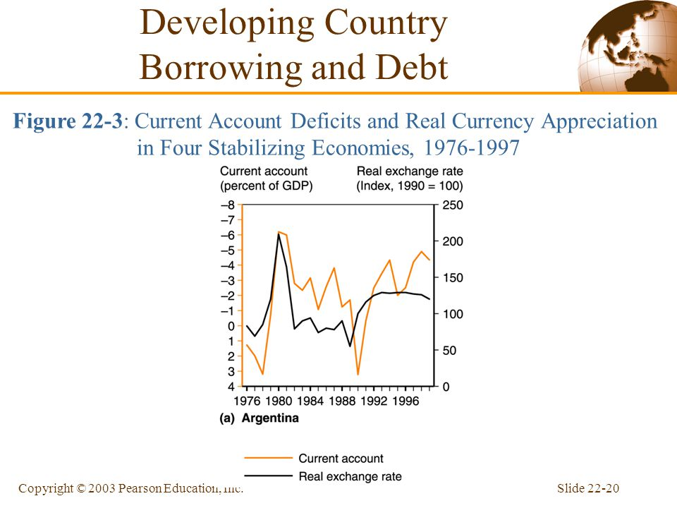 Slide 22-20Copyright © 2003 Pearson Education, Inc. Figure 22-3: Current Account Deficits and Real Currency Appreciation in Four Stabilizing Economies