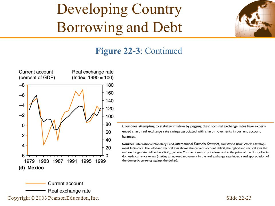 Slide 22-23Copyright © 2003 Pearson Education, Inc. Developing Country Borrowing and Debt Figure 22-3: Continued