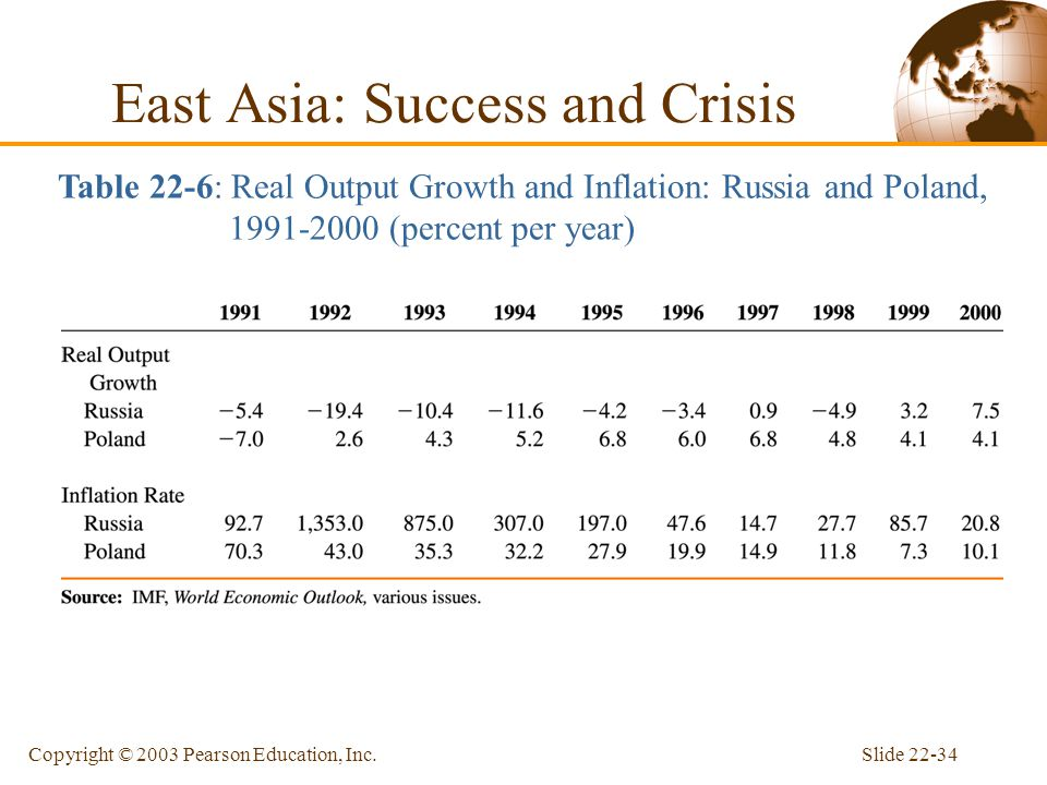 Slide 22-34Copyright © 2003 Pearson Education, Inc. East Asia: Success and Crisis Table 22-6: Real Output Growth and Inflation: Russia and Poland, 199