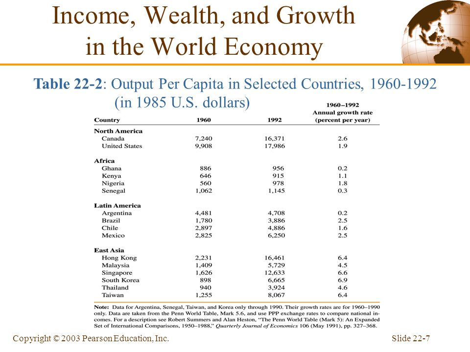 Slide 22-7Copyright © 2003 Pearson Education, Inc. Income, Wealth, and Growth in the World Economy Table 22-2: Output Per Capita in Selected Countries