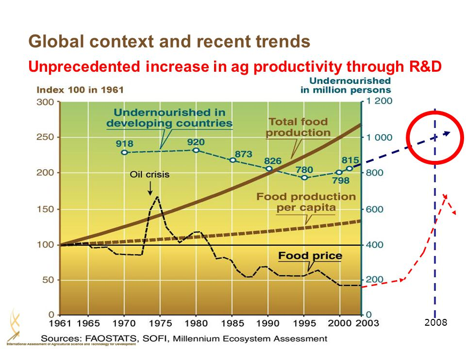 2008 Global context and recent trends Unprecedented increase in ag productivity through R&D
