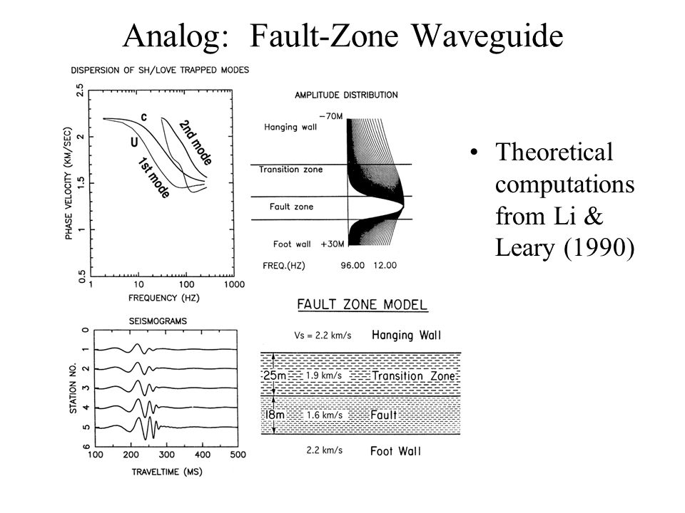 Analog: Fault-Zone Waveguide Theoretical computations from Li & Leary (1990)