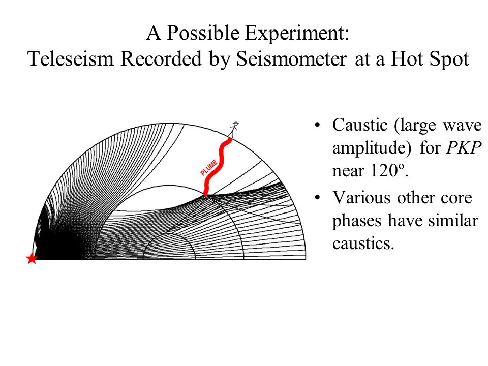 A Possible Experiment: Teleseism Recorded by Seismometer at a Hot Spot Caustic (large wave amplitude) for PKP near 120º. Various other core phases hav