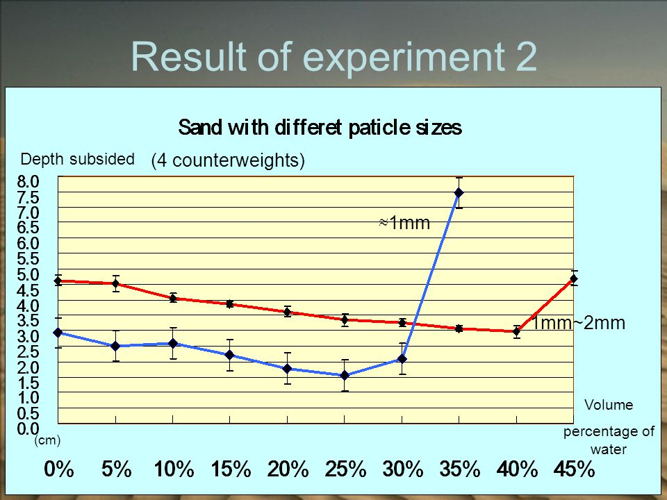 Result of experiment 2 1mm~2mm 1mm (cm) Volume percentage of water Depth subsided (4 counterweights)