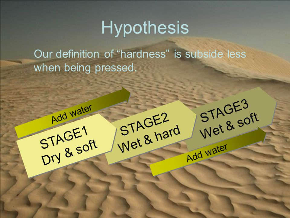 """Hypothesis STAGE3 Wet & soft STAGE3 Wet & soft STAGE2 Wet & hard STAGE2 Wet & hard STAGE1 Dry & soft STAGE1 Dry & soft Add water Our definition of """"ha"""