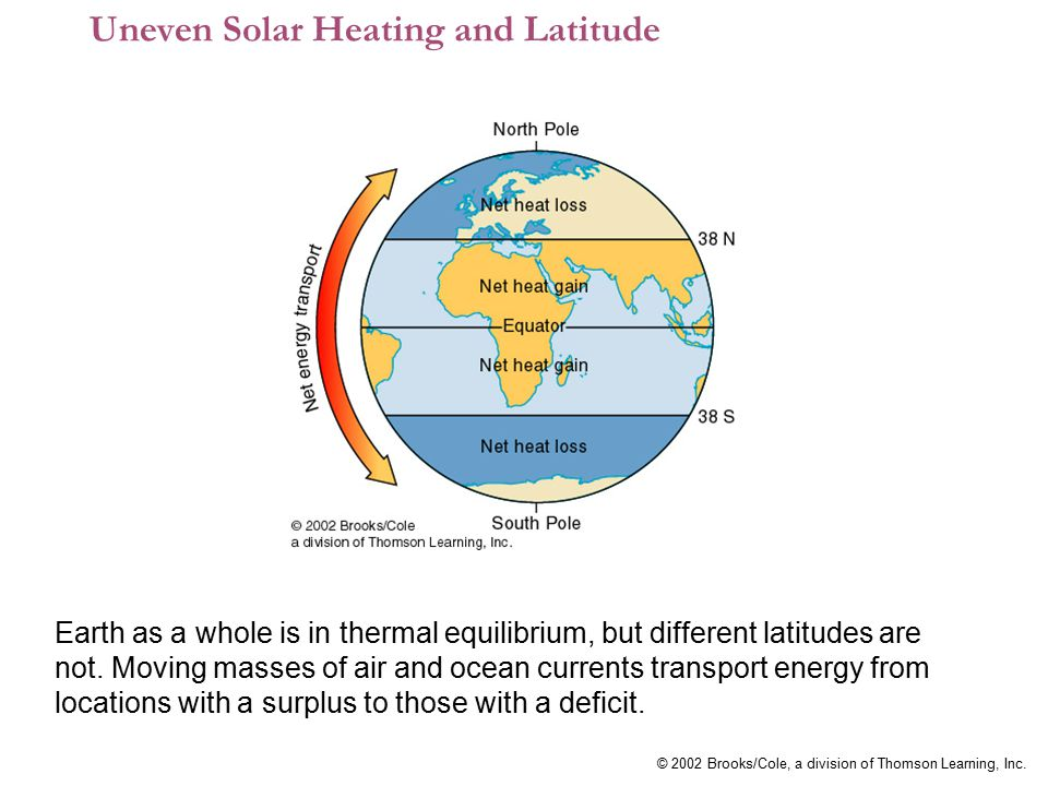 © 2002 Brooks/Cole, a division of Thomson Learning, Inc. Uneven Solar Heating and Latitude Earth as a whole is in thermal equilibrium, but different l