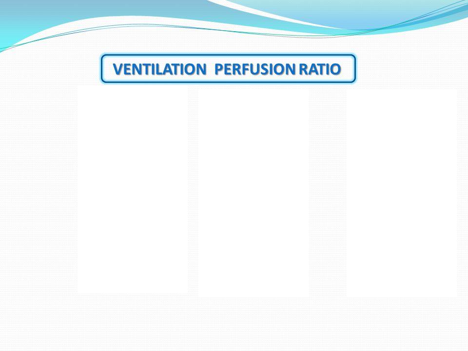VENTILATION PERFUSION RATIO Wasted ventilation V=normal Q=0V/Q=∞ DEAD SPACE Wasted Perfusion V=o Q= normalV/Q=0SHUNT Normal V&QV/Q=1 IDEAL ALVEOLI VVV Q Q Q