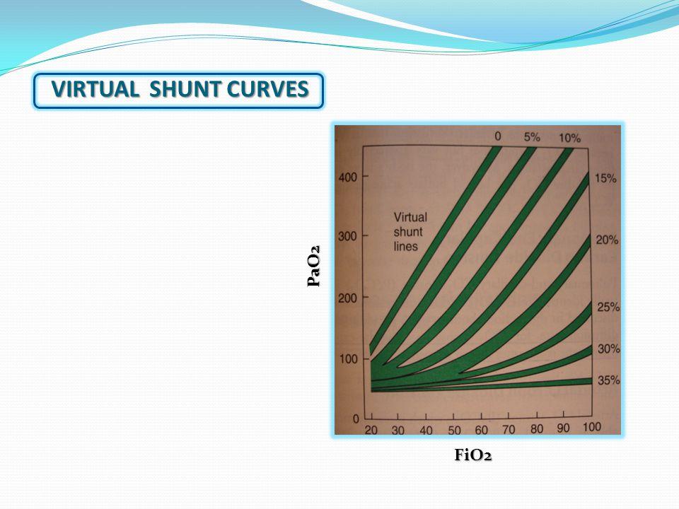 VIRTUAL SHUNT CURVES FiO2 PaO2