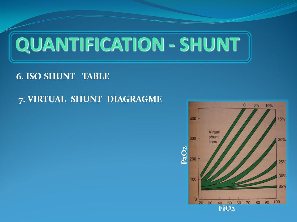 QUANTIFICATION - SHUNT 6. ISO SHUNT TABLE 7. VIRTUAL SHUNT DIAGRAGME FiO2 PaO2