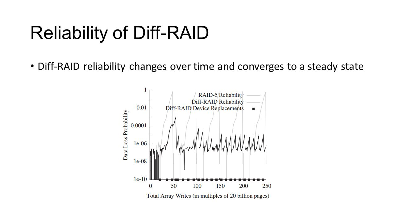 Reliability of Diff-RAID Diff-RAID reliability changes over time and converges to a steady state