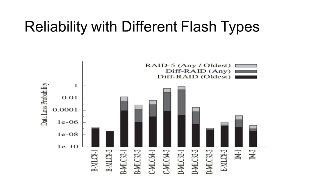 Reliability with Different Flash Types