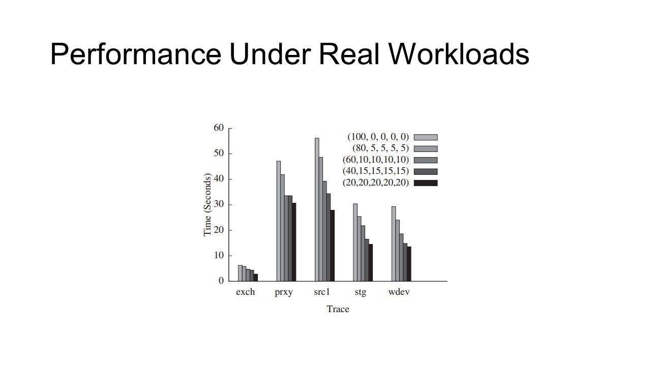 Performance Under Real Workloads