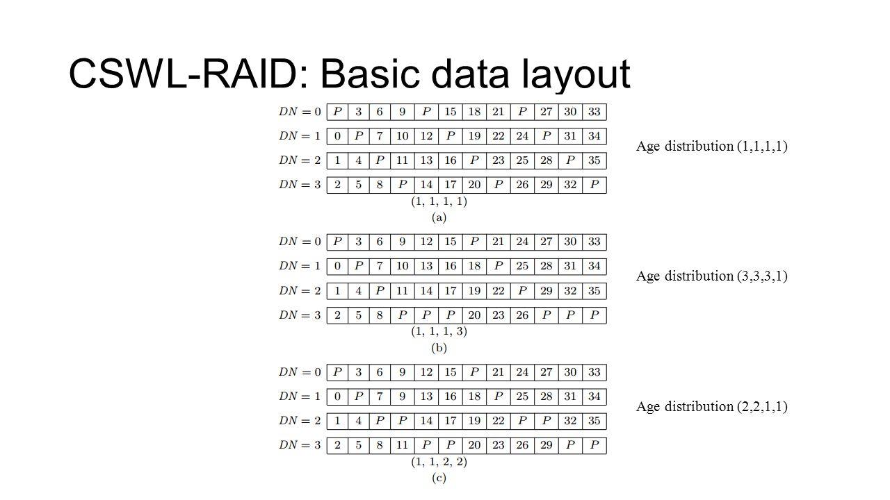 CSWL-RAID: Basic data layout Age distribution (1,1,1,1) Age distribution (3,3,3,1) Age distribution (2,2,1,1)