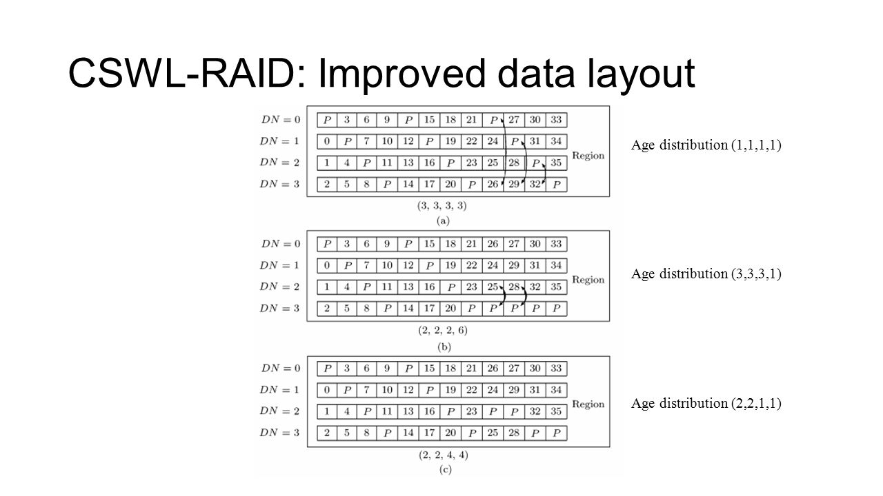 CSWL-RAID: Improved data layout Age distribution (1,1,1,1) Age distribution (3,3,3,1) Age distribution (2,2,1,1)
