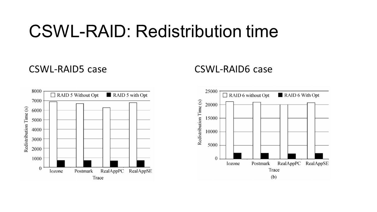 CSWL-RAID: Redistribution time CSWL-RAID5 caseCSWL-RAID6 case