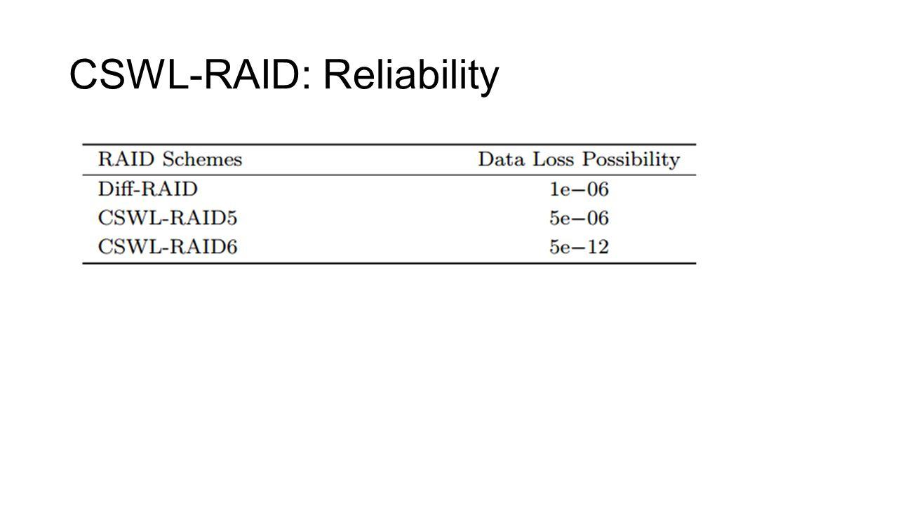 CSWL-RAID: Reliability