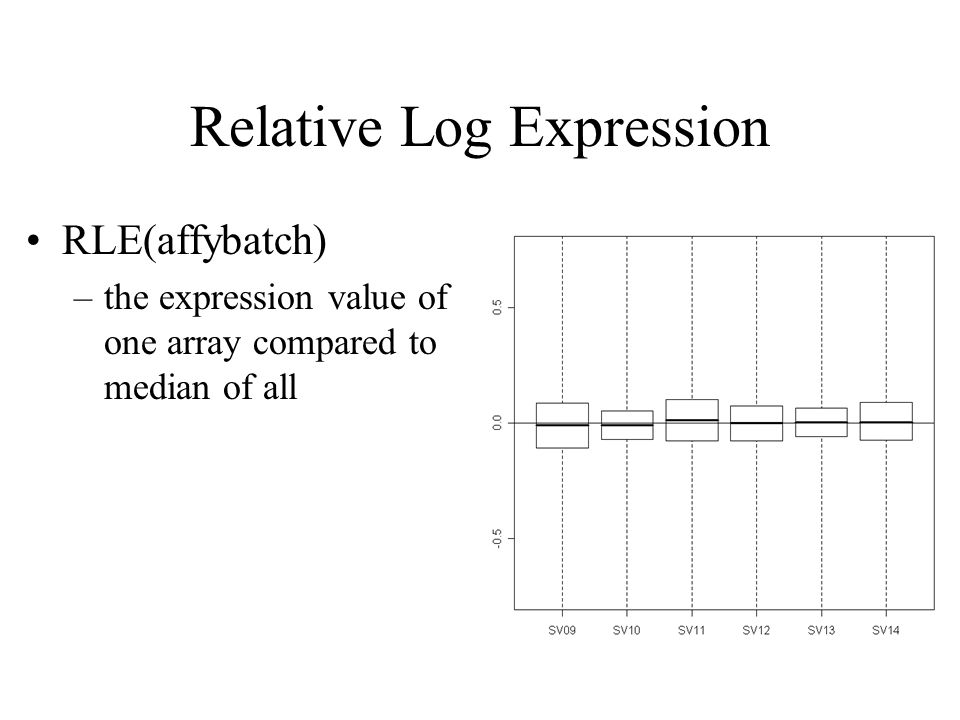 Relative Log Expression RLE(affybatch) –the expression value of one array compared to median of all