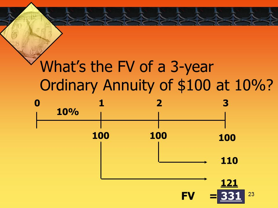 23 100 0123 10% 110 121 FV= 331 What's the FV of a 3-year Ordinary Annuity of $100 at 10%