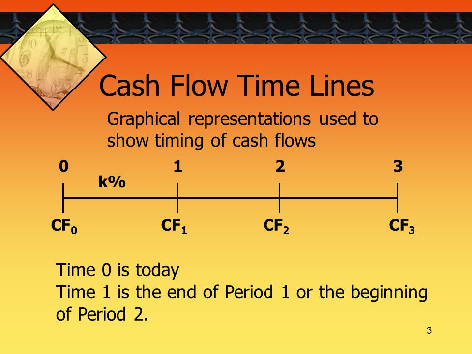 3 Cash Flow Time Lines CF 0 CF 1 CF 3 CF 2 0123 k% Time 0 is today Time 1 is the end of Period 1 or the beginning of Period 2.