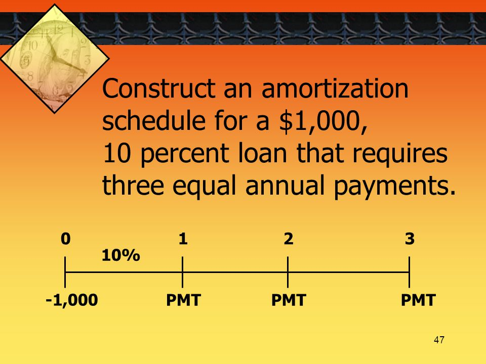 47 Construct an amortization schedule for a $1,000, 10 percent loan that requires three equal annual payments.
