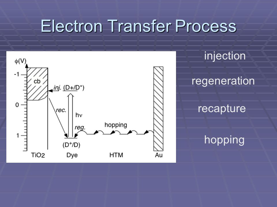 injection regeneration recapture hopping Electron Transfer Process