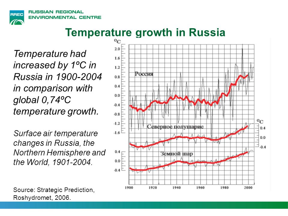 Temperature growth in Russia Temperature had increased by 1ºC in Russia in 1900-2004 in comparison with global 0,74ºC temperature growth. Surface air