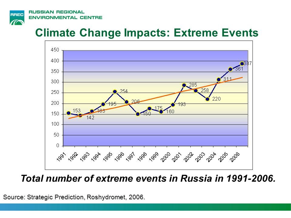 Climate Change Impacts: Extreme Events Source: Strategic Prediction, Roshydromet, 2006. Total number of extreme events in Russia in 1991-2006.