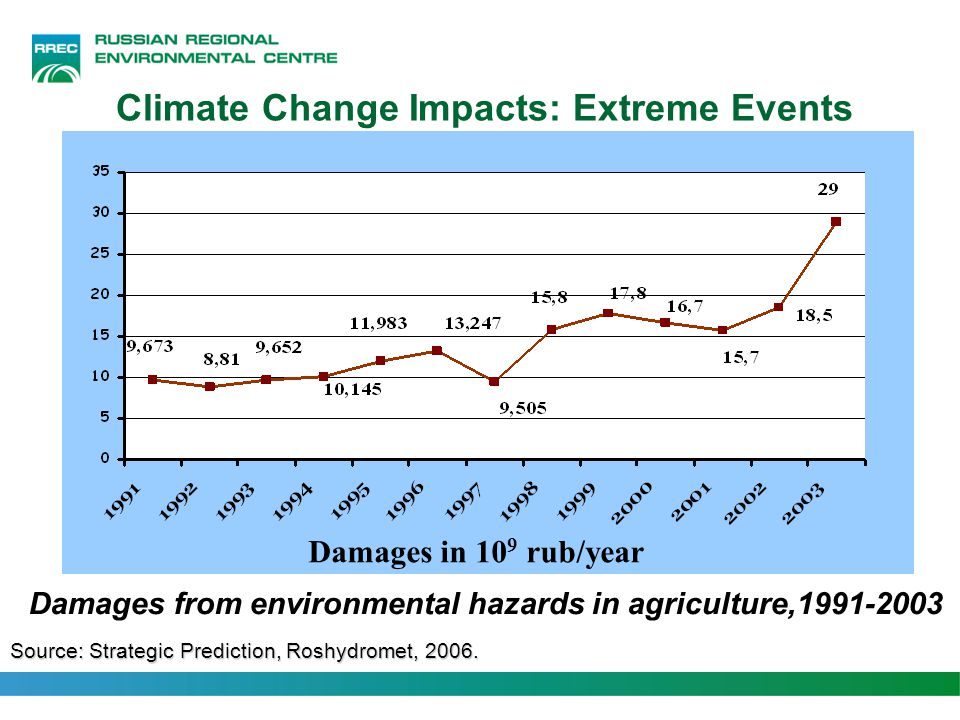 Climate Change Impacts: Energy Sector Source: Strategic Prediction, Roshydromet, 2006.