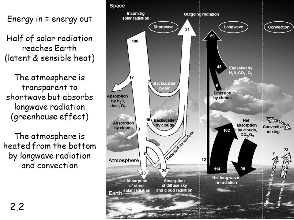 Energy in = energy out Half of solar radiation reaches Earth (latent & sensible heat) The atmosphere is transparent to shortwave but absorbs longwave radiation (greenhouse effect) The atmosphere is heated from the bottom by longwave radiation and convection 2.2