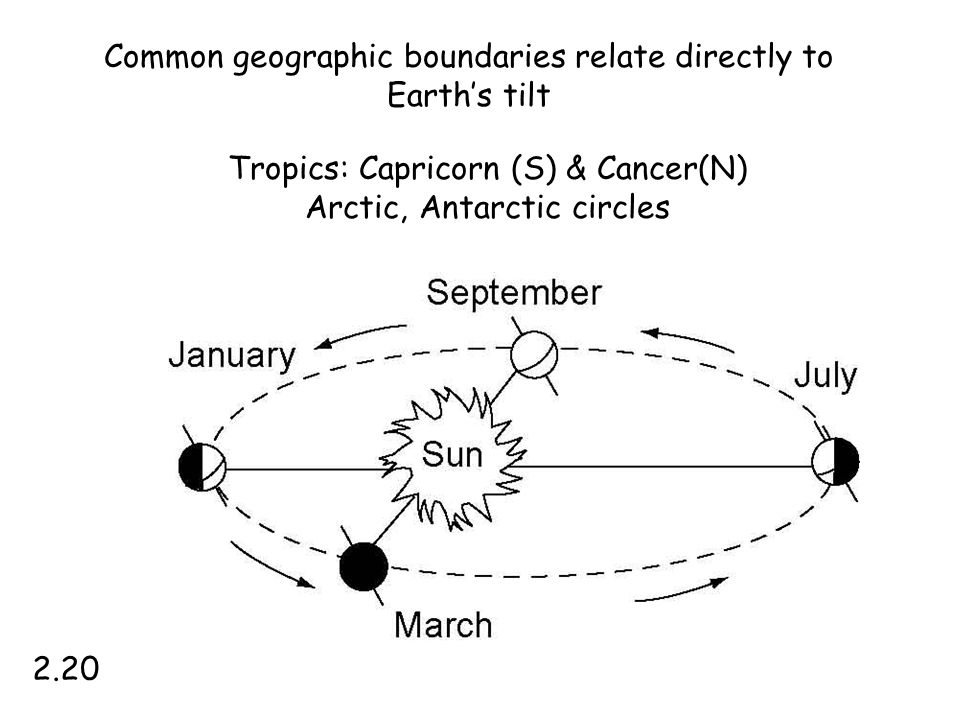 Tropics: Capricorn (S) & Cancer(N) Arctic, Antarctic circles 2.20 Common geographic boundaries relate directly to Earth's tilt