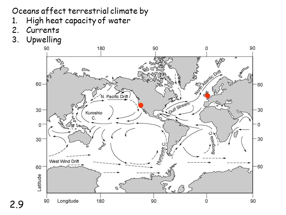 Oceans affect terrestrial climate by 1.High heat capacity of water 2.Currents 3.Upwelling 2.9