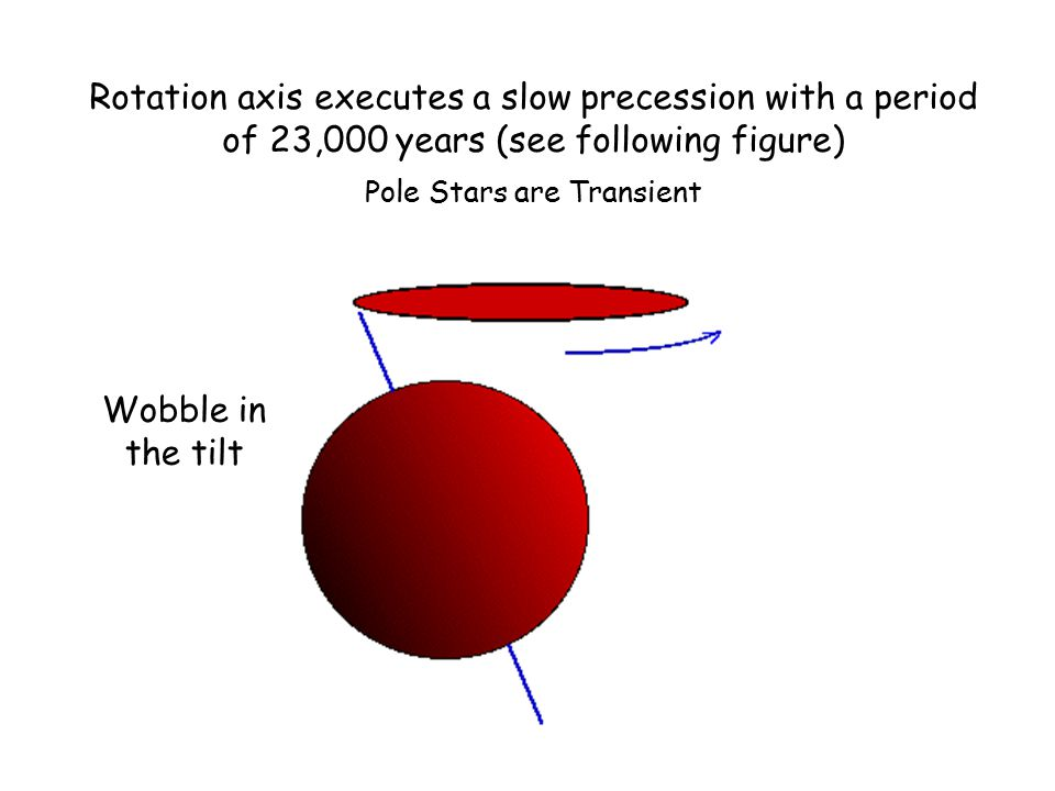 Rotation axis executes a slow precession with a period of 23,000 years (see following figure) Pole Stars are Transient Wobble in the tilt