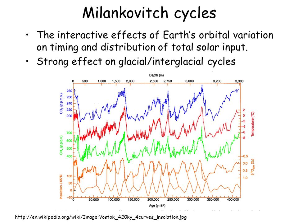 Milankovitch cycles The interactive effects of Earth's orbital variation on timing and distribution of total solar input.