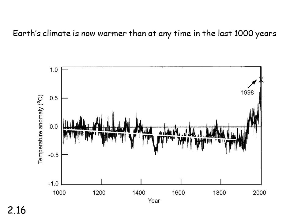 Earth's climate is now warmer than at any time in the last 1000 years 2.16