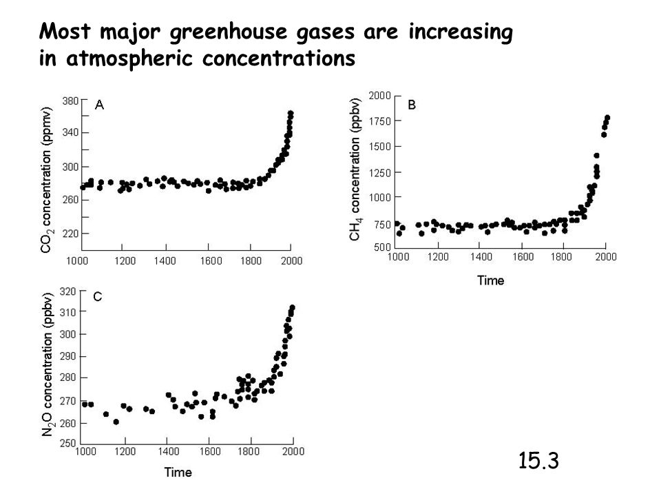 Most major greenhouse gases are increasing in atmospheric concentrations 15.3