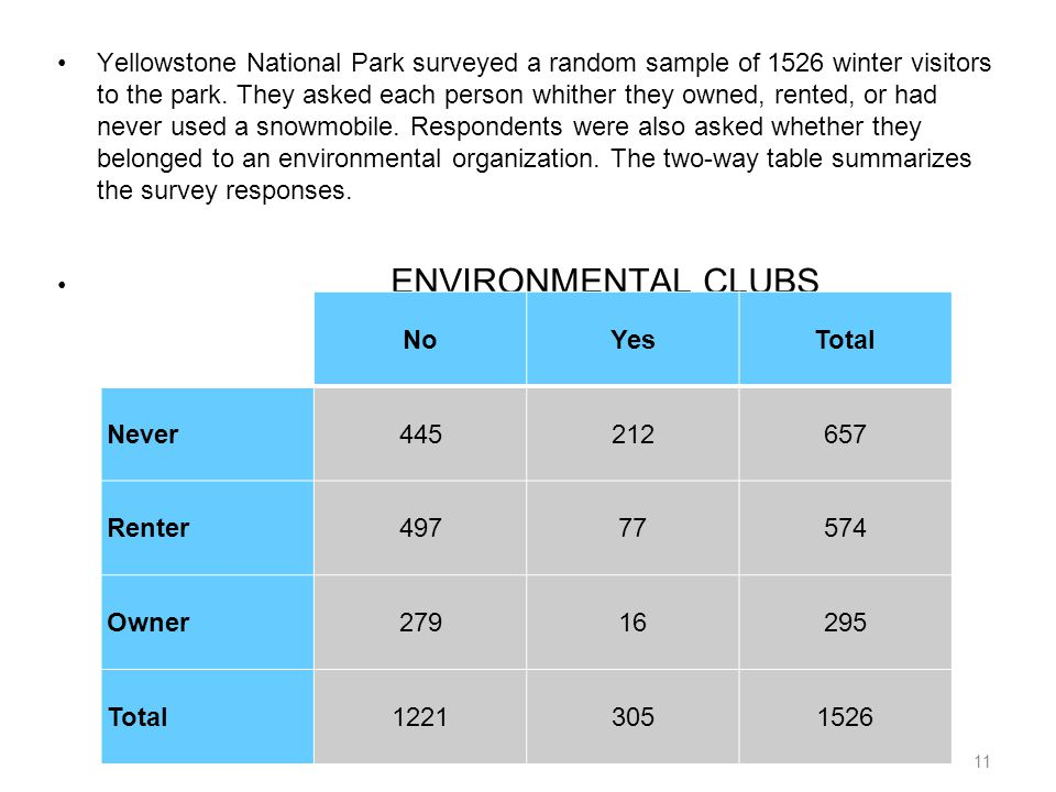11 Yellowstone National Park surveyed a random sample of 1526 winter visitors to the park. They asked each person whither they owned, rented, or had n