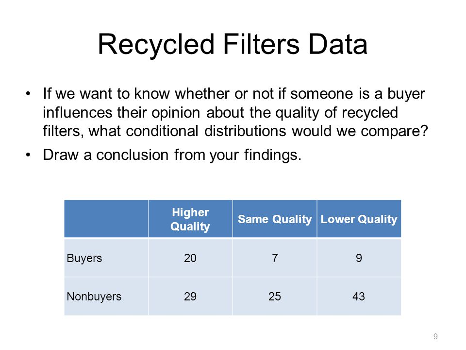 9 Recycled Filters Data If we want to know whether or not if someone is a buyer influences their opinion about the quality of recycled filters, what c