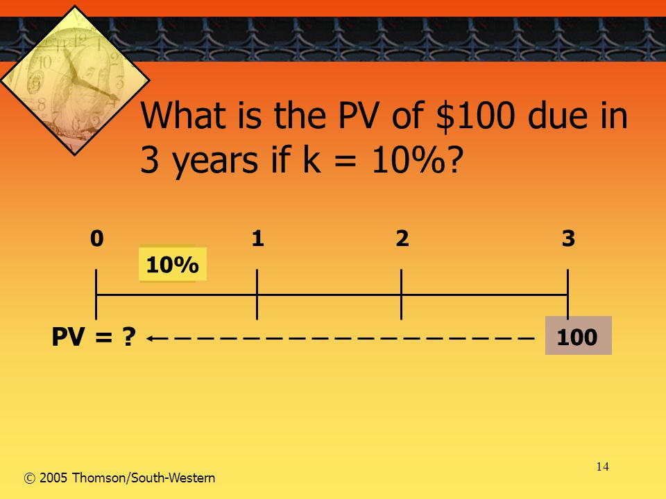 14 © 2005 Thomson/South-Western 100 0123 10% PV = ? What is the PV of $100 due in 3 years if k = 10%?