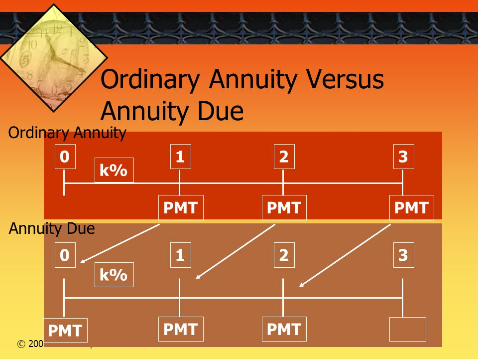 17 © 2005 Thomson/South-Western PMT 0123 k% PMT 0123 k% PMT Ordinary Annuity Versus Annuity Due Ordinary Annuity Annuity Due