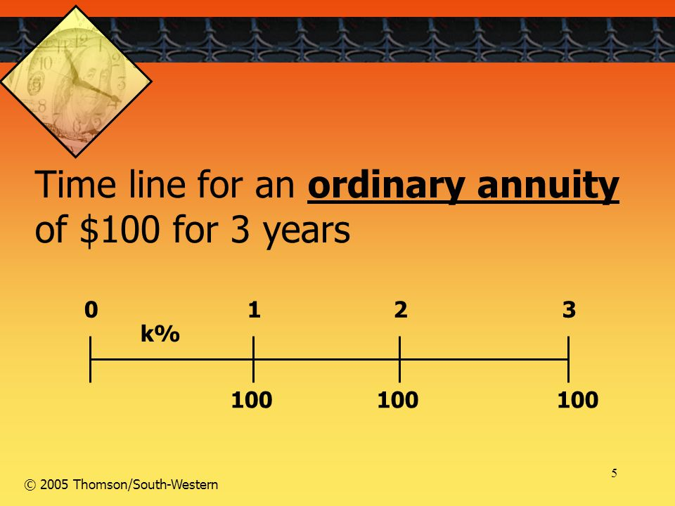 5 © 2005 Thomson/South-Western Time line for an ordinary annuity of $100 for 3 years 100 0123 k%