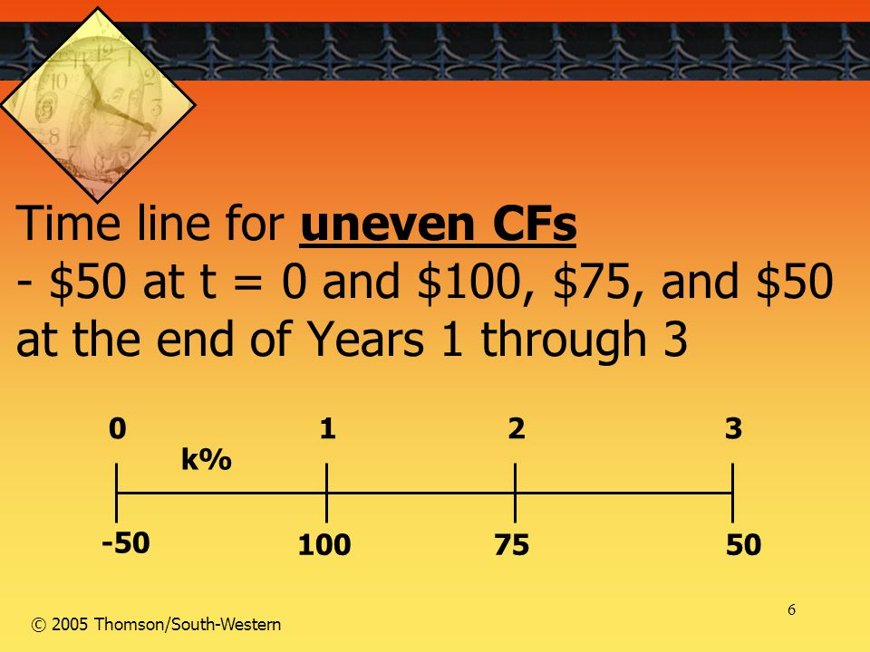 6 © 2005 Thomson/South-Western Time line for uneven CFs - $50 at t = 0 and $100, $75, and $50 at the end of Years 1 through 3 100 50 75 0123 k% -50