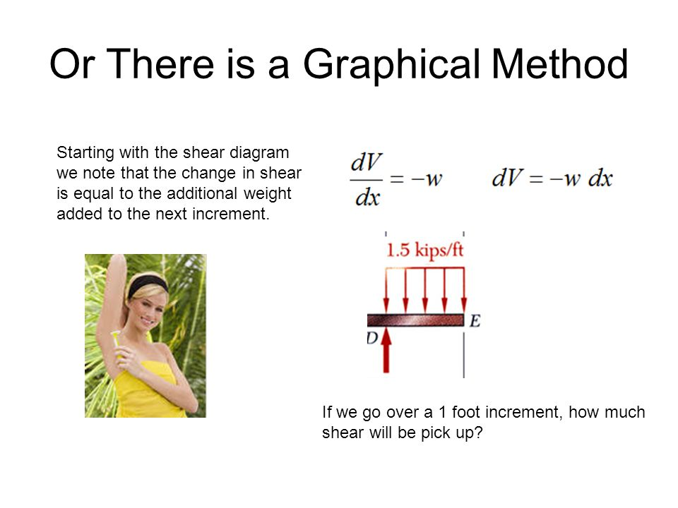 Or There is a Graphical Method Starting with the shear diagram we note that the change in shear is equal to the additional weight added to the next increment.
