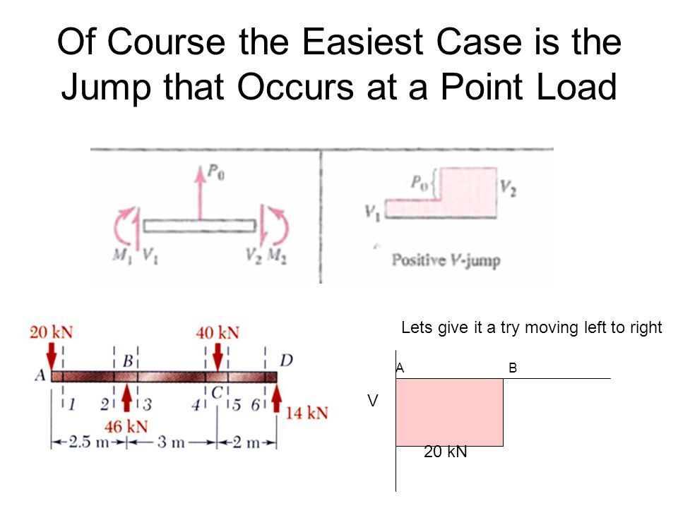 Of Course the Easiest Case is the Jump that Occurs at a Point Load Lets give it a try moving left to right V 20 kN AB