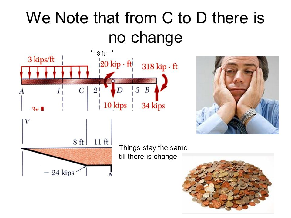 We Note that from C to D there is no change 3 ft Things stay the same till there is change