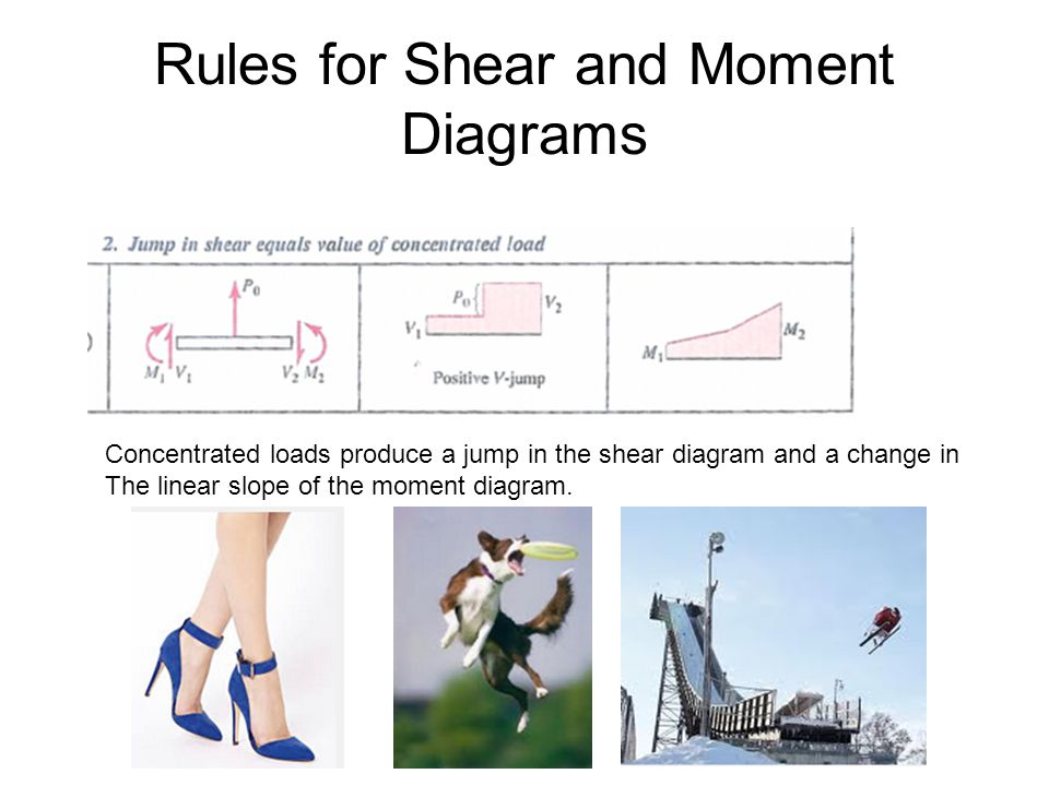 Rules for Shear and Moment Diagrams Concentrated loads produce a jump in the shear diagram and a change in The linear slope of the moment diagram.