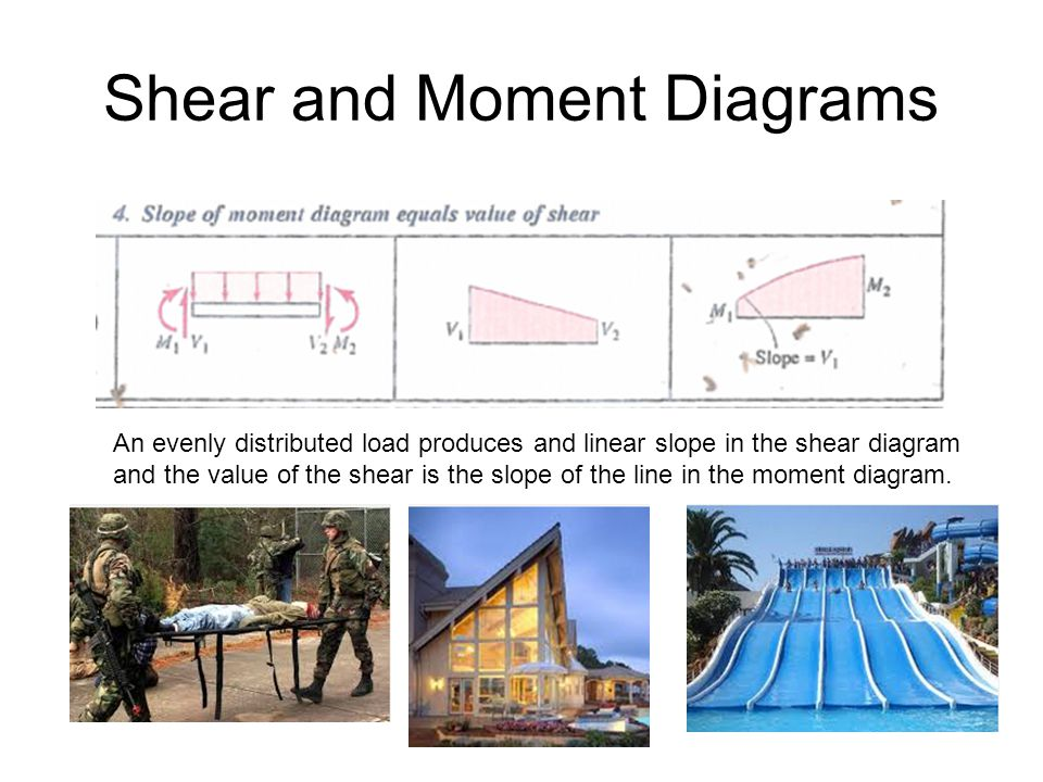 Shear and Moment Diagrams An evenly distributed load produces and linear slope in the shear diagram and the value of the shear is the slope of the line in the moment diagram.
